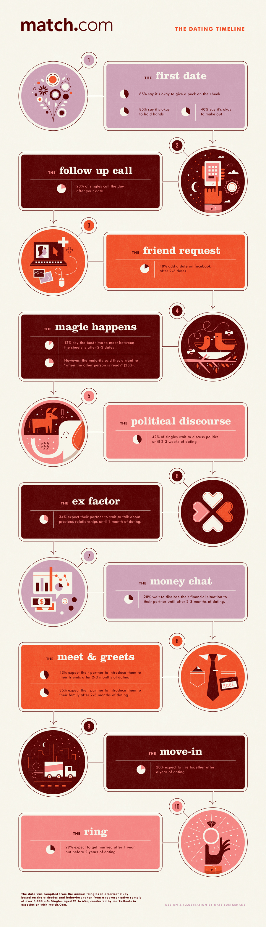 Dating Guide - The Right Time To Do Stuff - Infographic