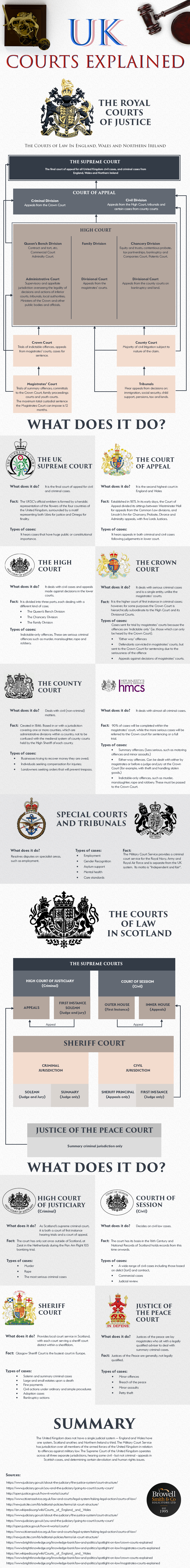 Everything You Need To Know About UK Courts - Infographic