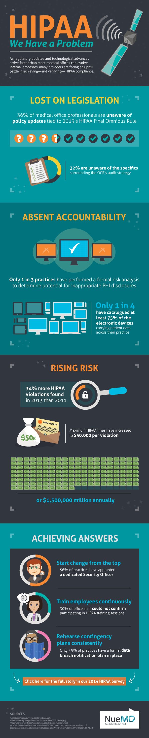 Is HIPAA Being Complied With? - Infographic
