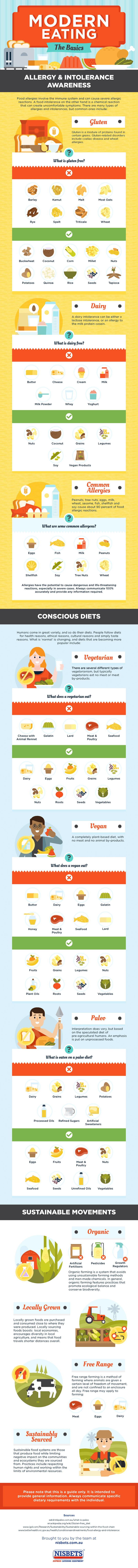Modern Eating Habits - Infographic