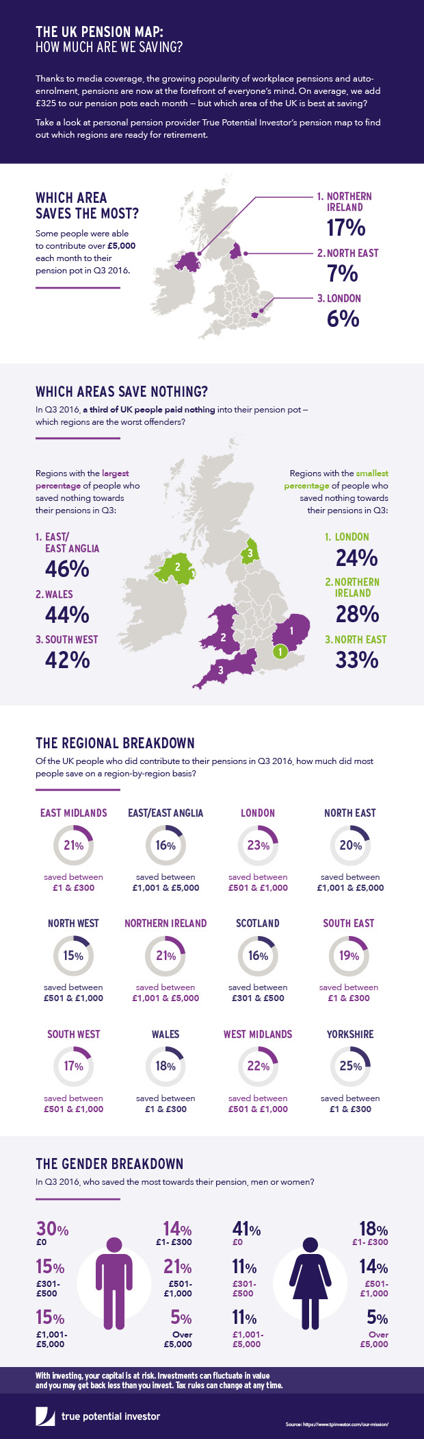 Pension In The UK - Infographic