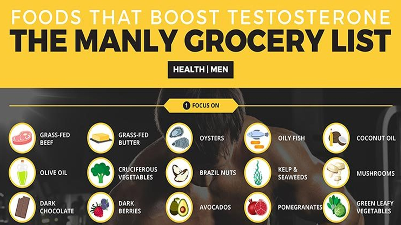 Testosterone Foods To Eat