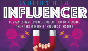The Past, Present And Future Of Influencers - Infographic
