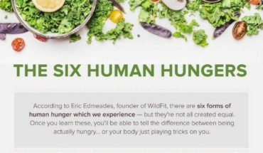 The Six Types Of Human Hunger - Infographic