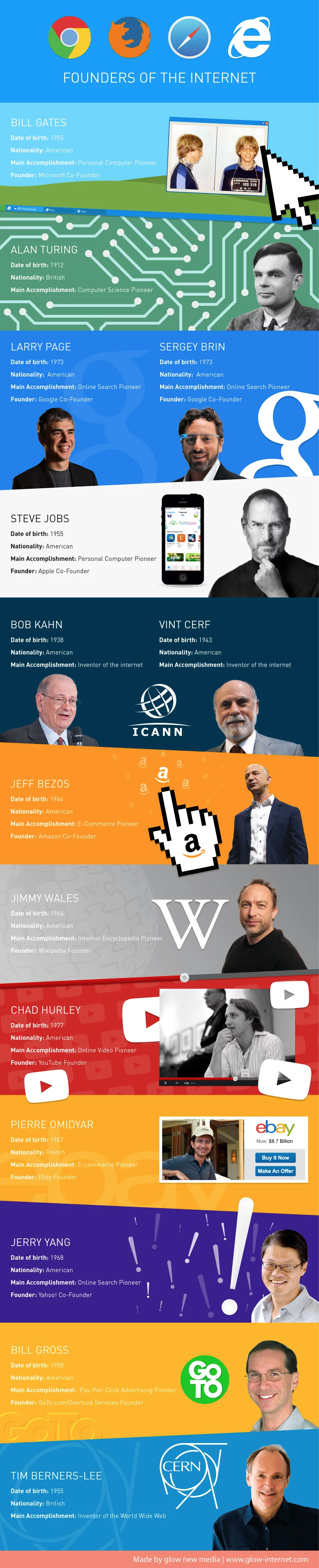 These People Founded The Internet! - Infographic
