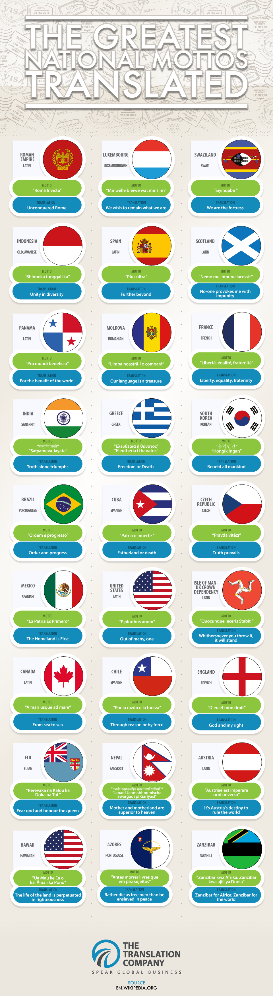 Translations Of The Greatest National Mottos - Infographic