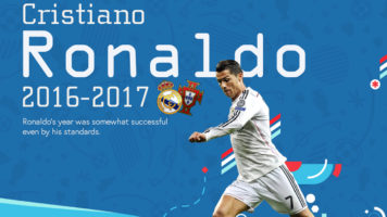 What Cristiano Ronaldo Did This Year - Infographic