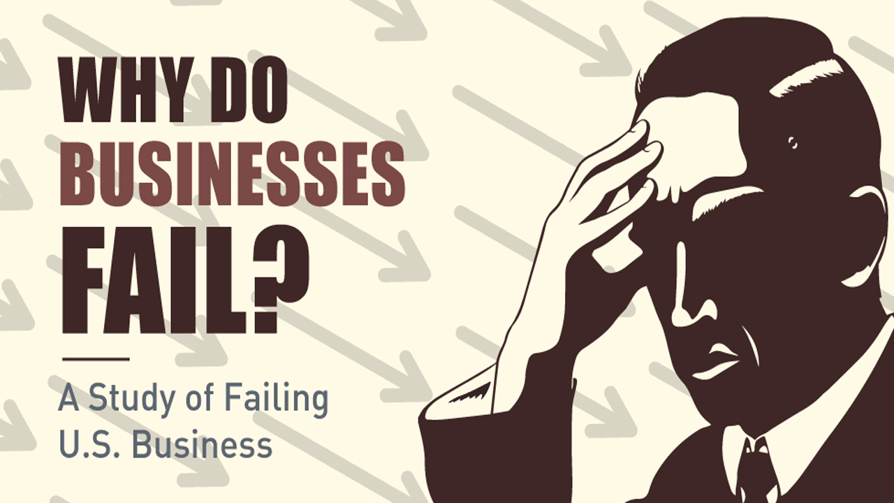 why do small businesses fail and Why do some businesses succeed when others fail while it may seem to be a matter of luck, in reality there are common mistakes that kill many small businesses before they ever get off the ground.