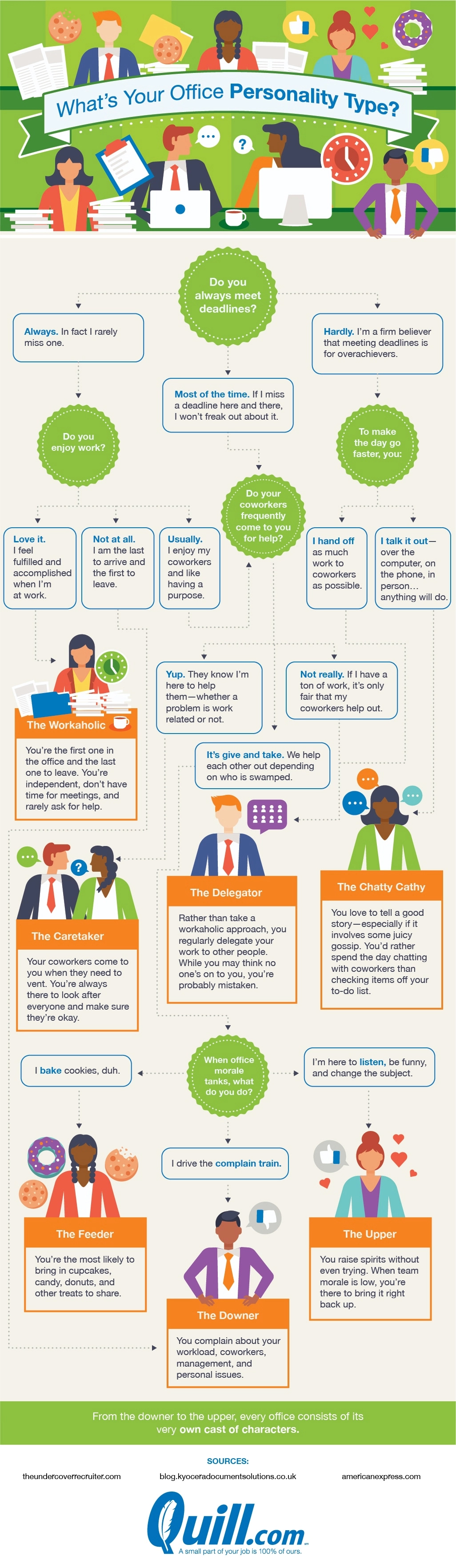 Find Out Which Type Of Office Personality You Are - Infographic