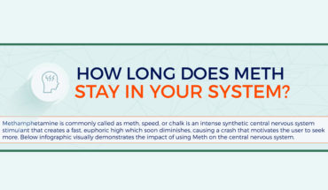 Here's What You Definitely DIDN'T Know About Meth - Infographic