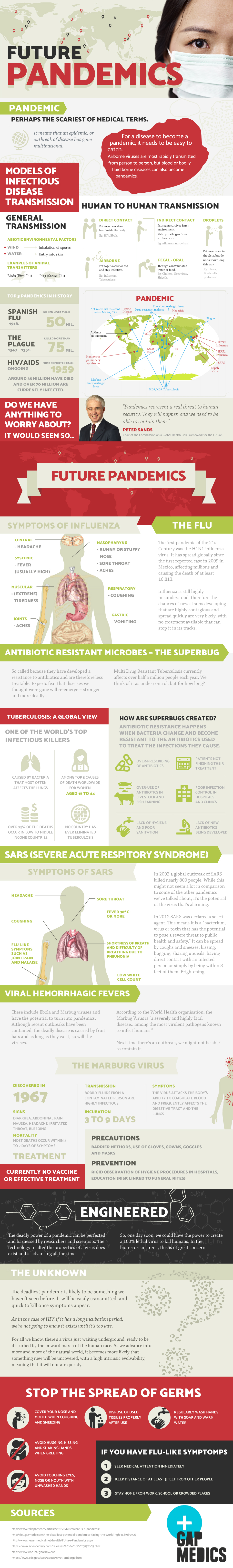 How Can You Fight The Future Epidemic? - Infographic