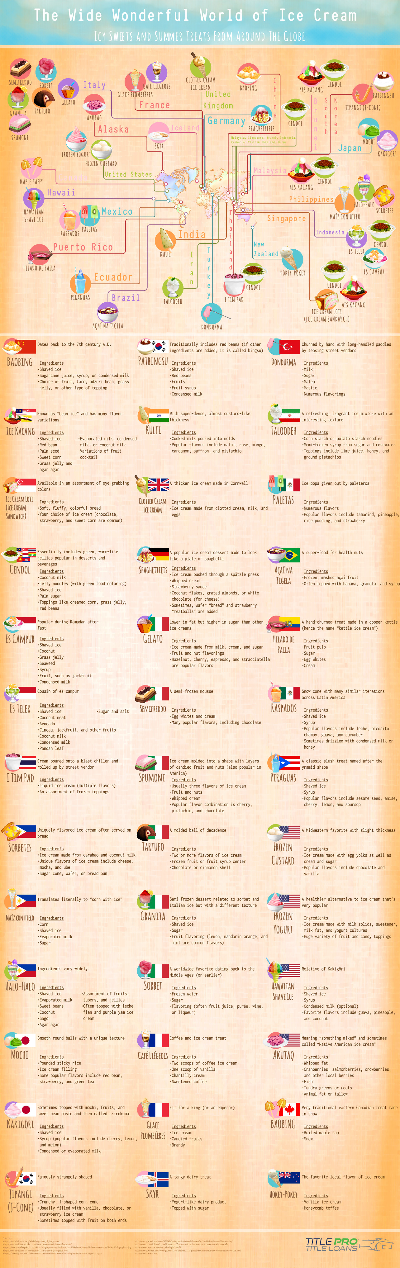 Ice Cream Flavors Around The World - Infographic