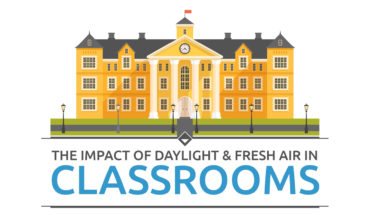 Importance Of Natural Daylight And Fresh Air Circulation - Infographic