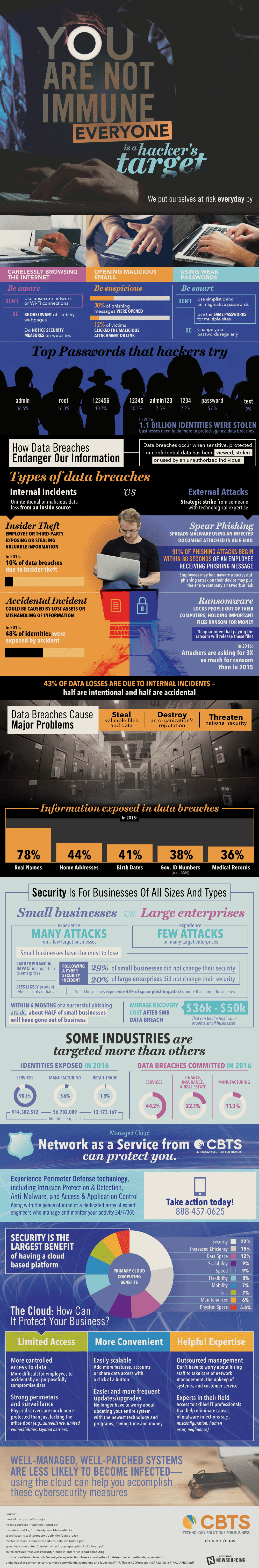 Is Your Business Safe From Hackers? - Infographic