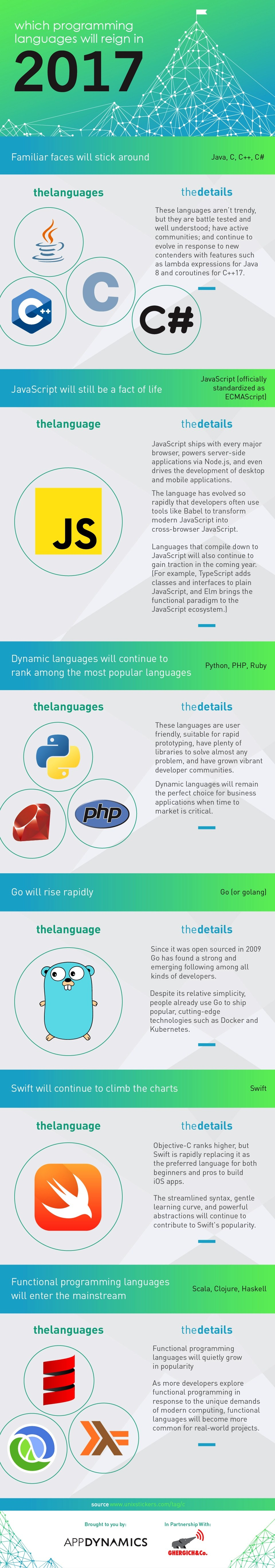 Latest Popular Programming Languages - Infographic