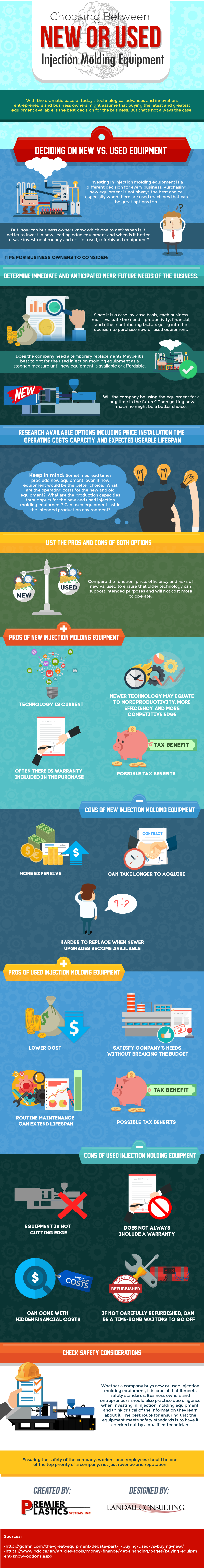 Should You Invest In New Equipments? - Infographic