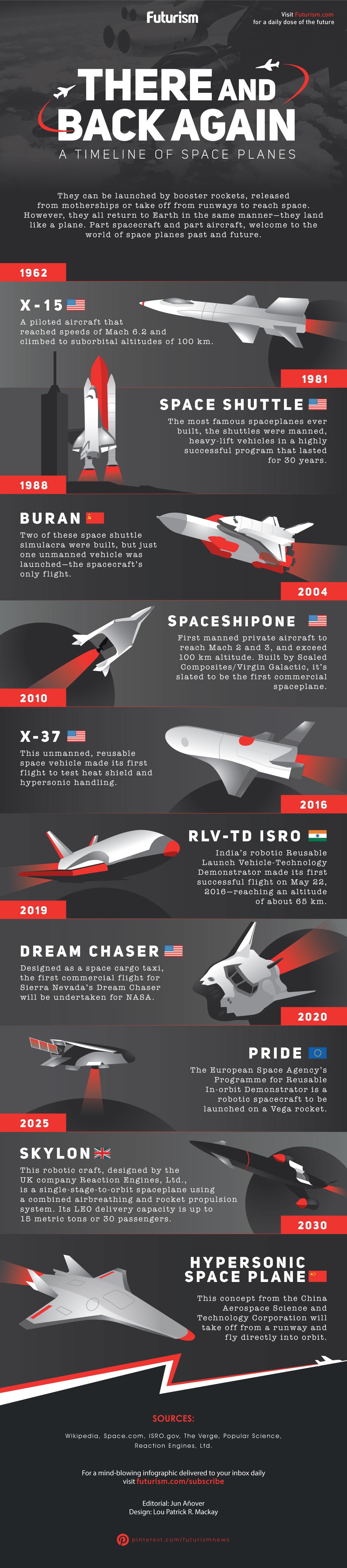 The Past And Future Of Space Planes - Infographic