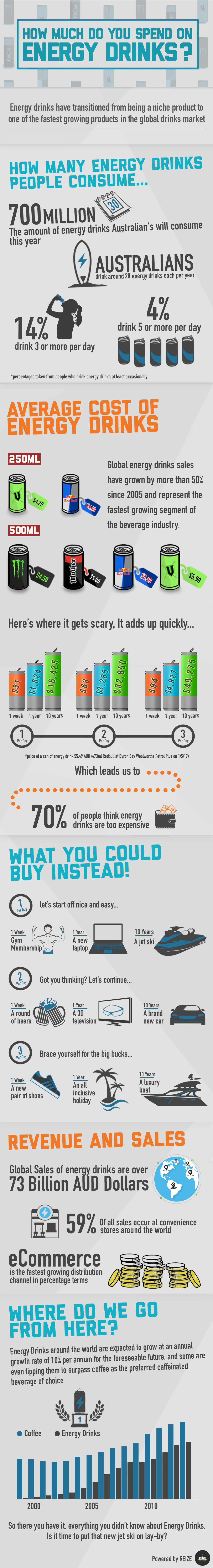 This Is How Much You Spend On Energy Drinks! - Infographic
