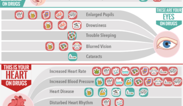 This Is What Drug Addiction Does To Your Body - Infographic