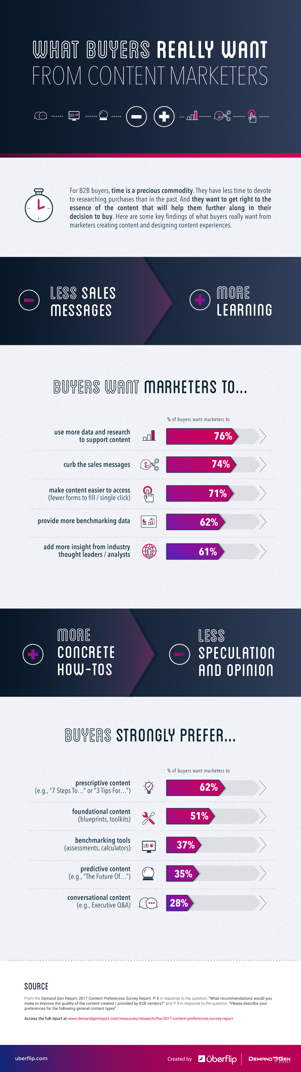 What Is Expected Out Of Content Marketers - Infographic
