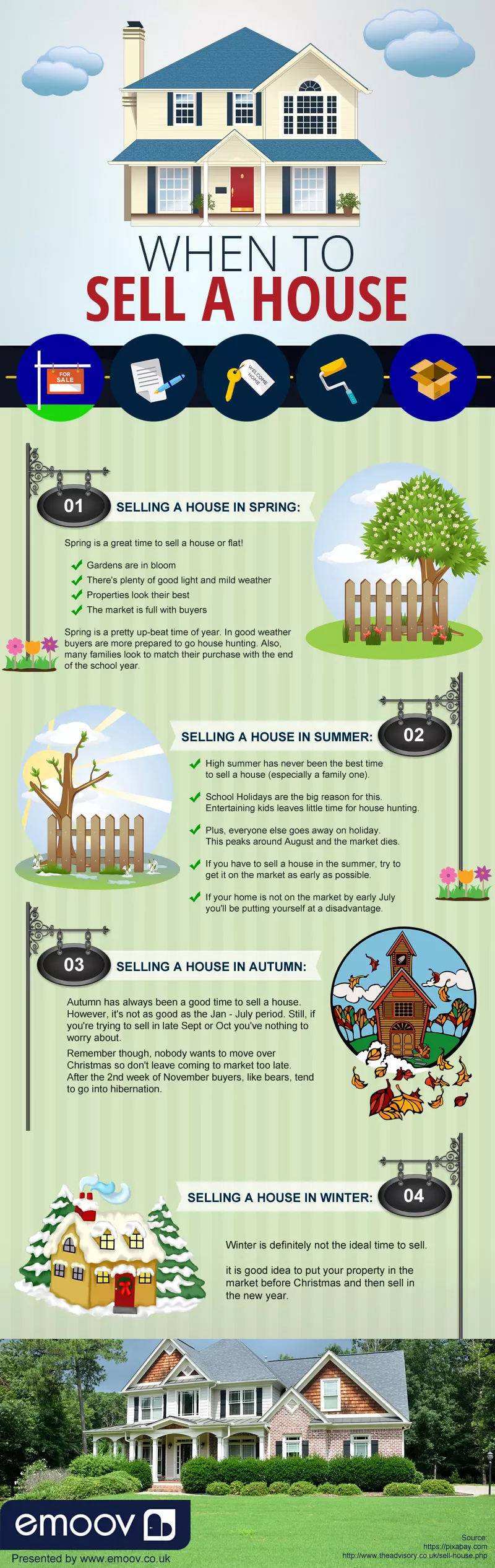 When Is The Right Time To Sell Your House? - Infographic