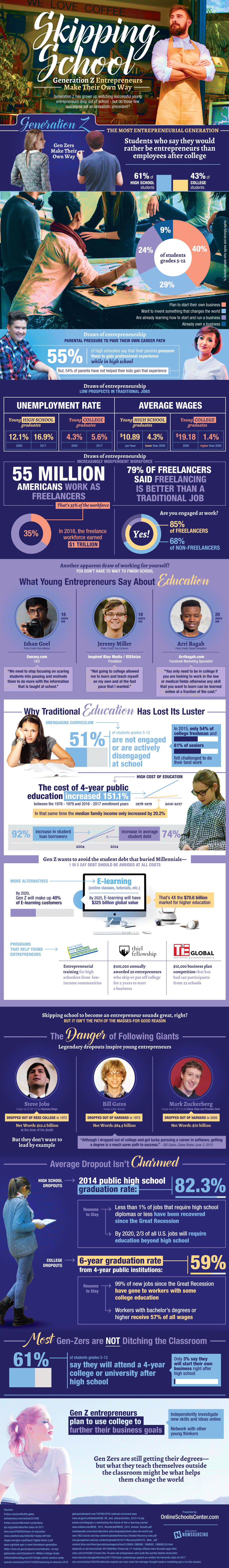 Will All Gen Z Entrepreneurs Be Drop Outs? - Infographic