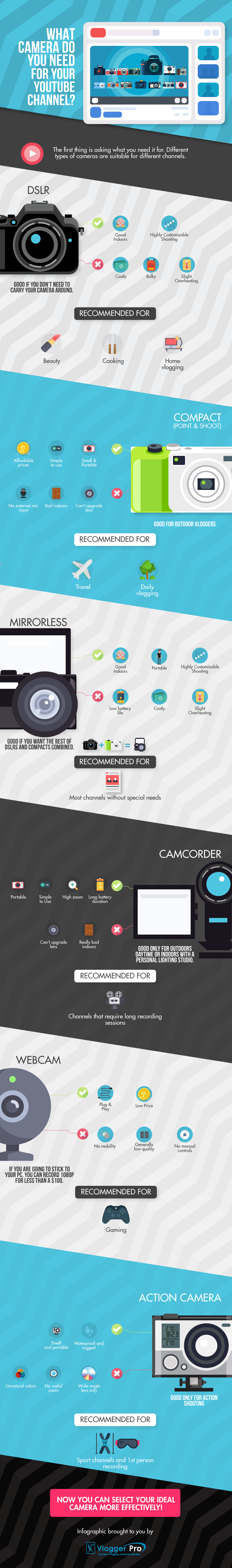 14 Best Camera Options For Your YouTube Channel - Infographic