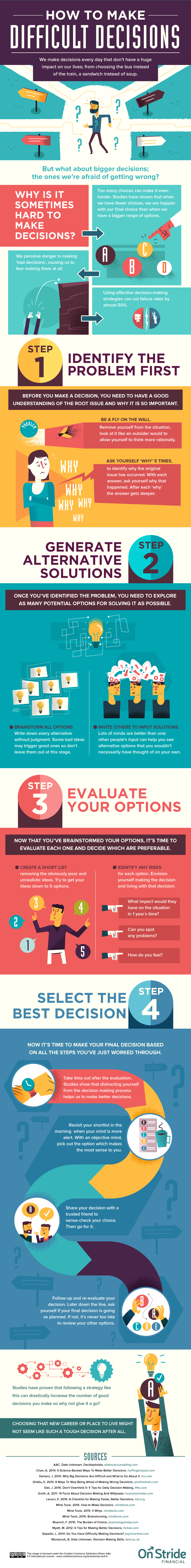 4 Steps that Empower You to Make Difficult Decisions - Infographic