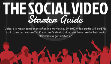 A Guide To Making A Social Video - Infographic
