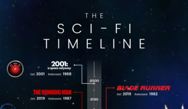 A Timeline Of All Your Favorite Sci-Fi Movies - Infographic