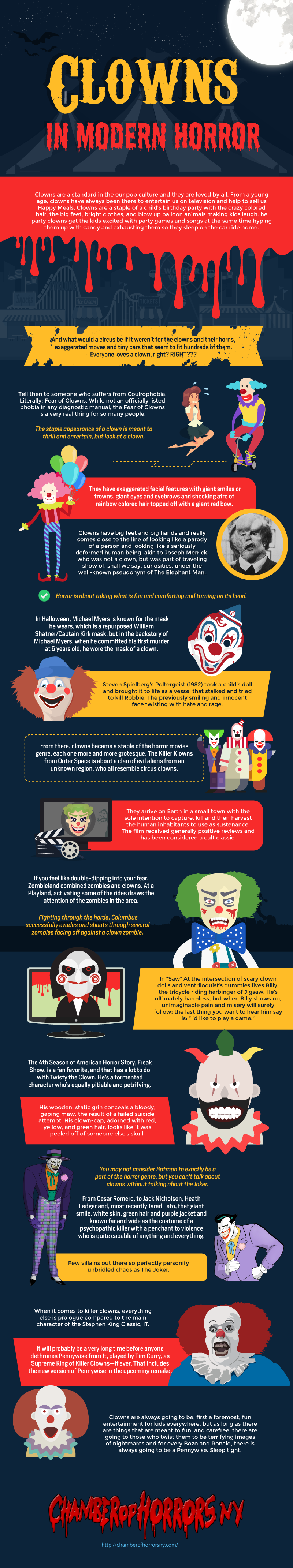 Clowns: The Scariest In The Modern World? - Infographic