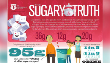 How Excess Sugar Affects Your Body - Infographic