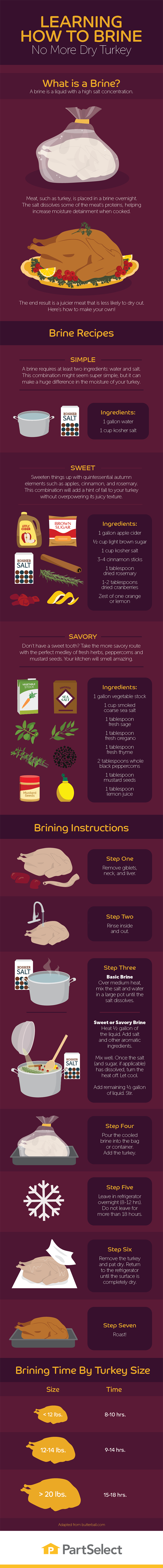 How To Brine Your Turkey Well - Infographic