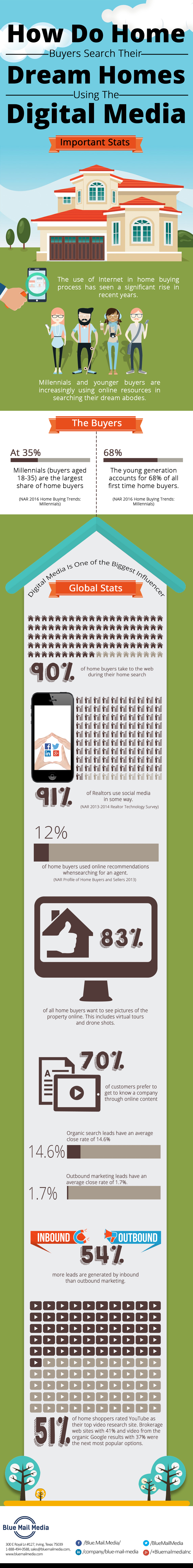 Looking To Buy/Sell A Home? Digital Media To The Rescue! - Infographic