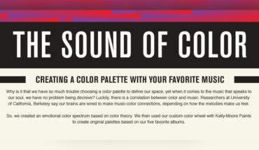 Powerful Sounds That The Most Beautiful Colors Have - Infographic