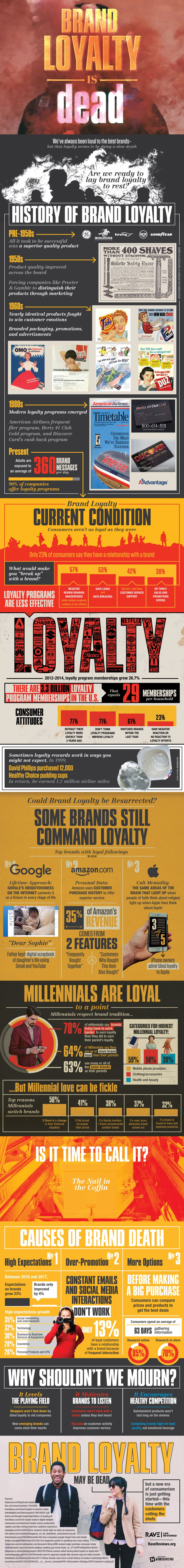 RIP Brand Loyalty! - Infographic