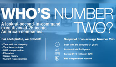 Subordinates Of The Most Iconic American Companies - Infographic