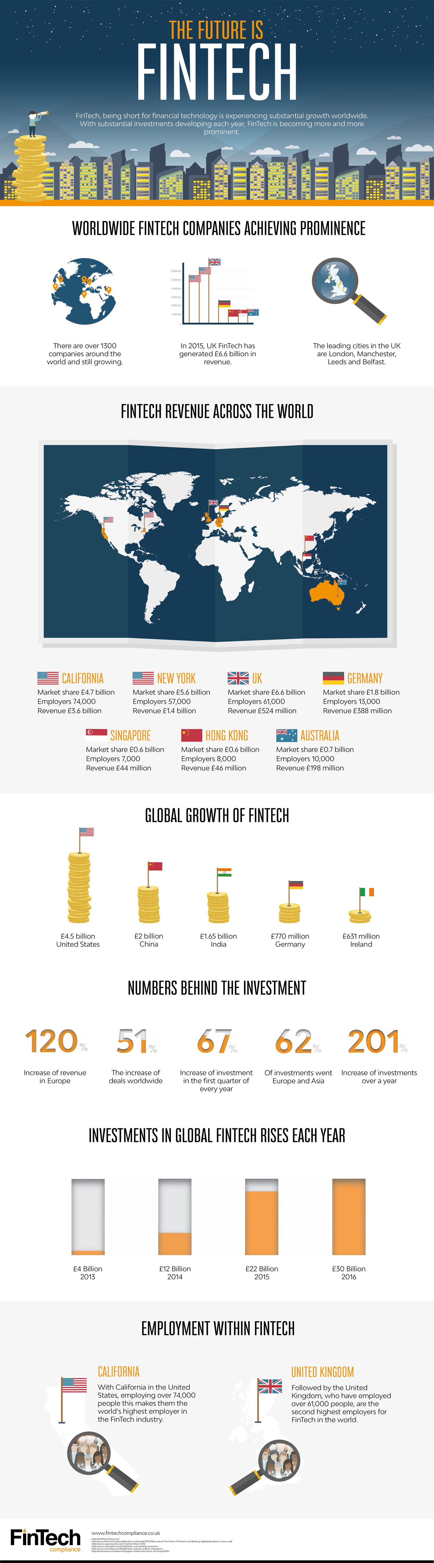 What Is FinTech? - Infographic