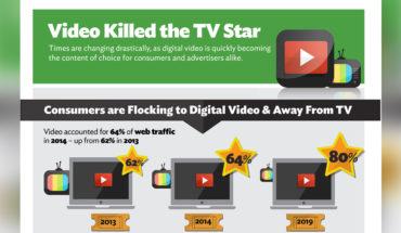 Why Digital Video is the Star of the Future - Infographic