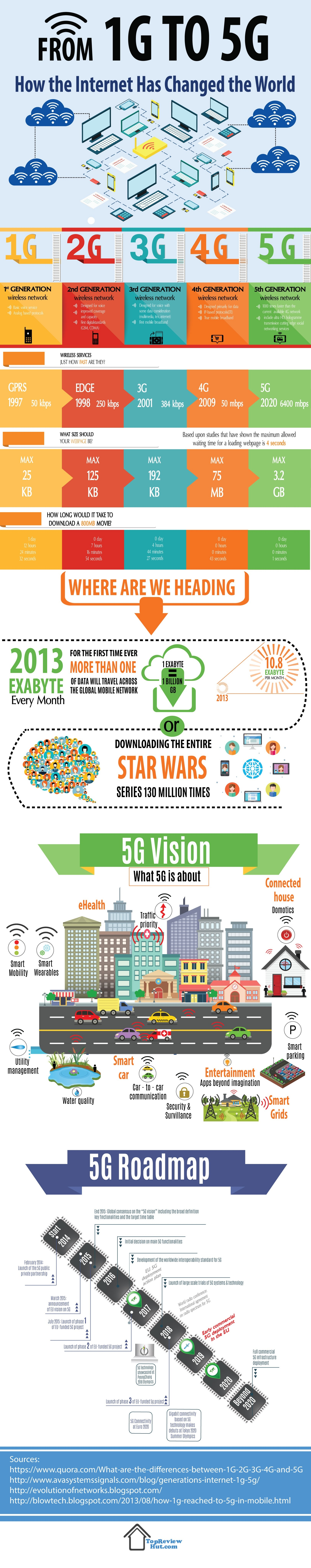 1G to 5G – the Future is Here - Infographic