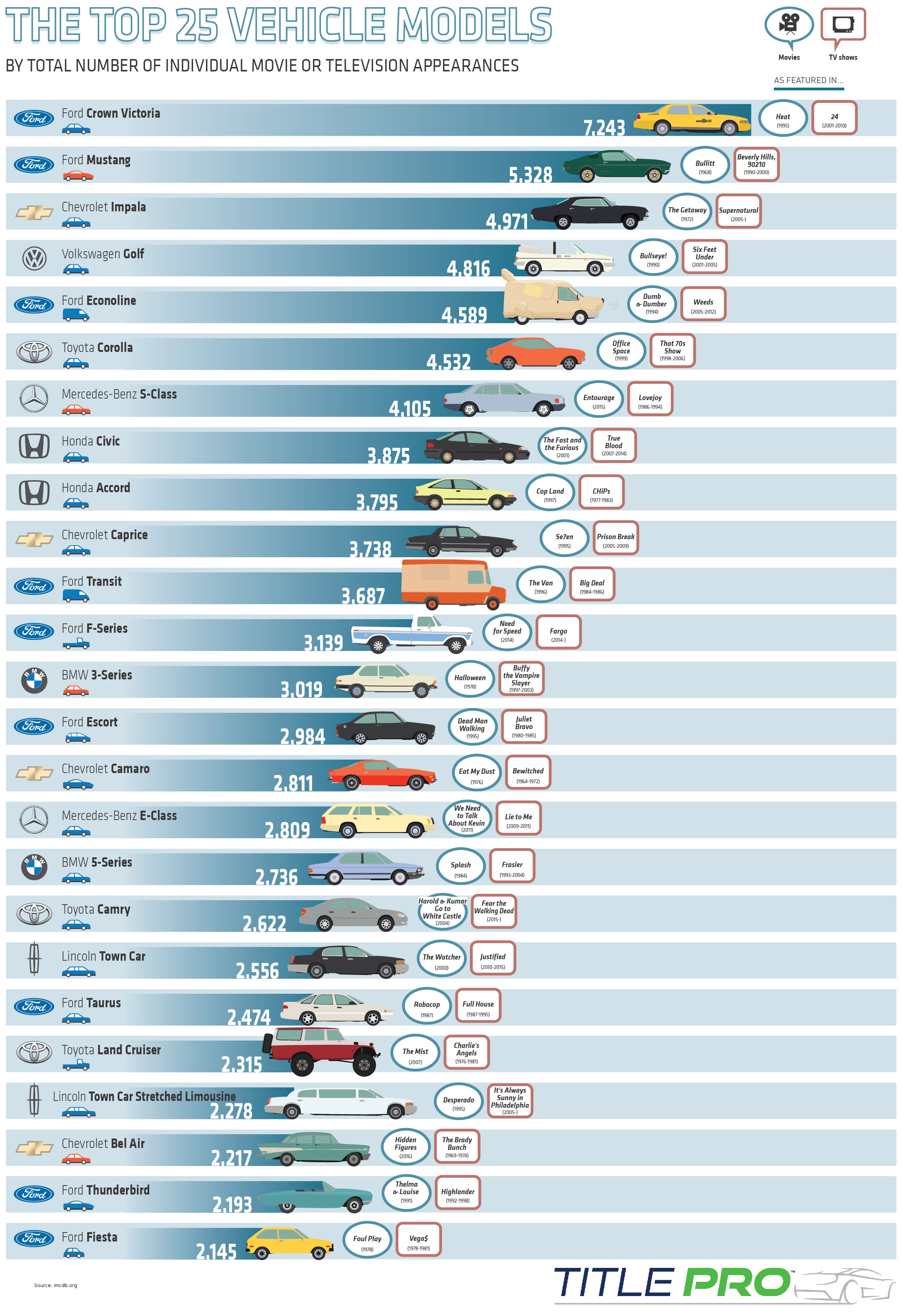 25 Cars That Rule the Movies - Infographic