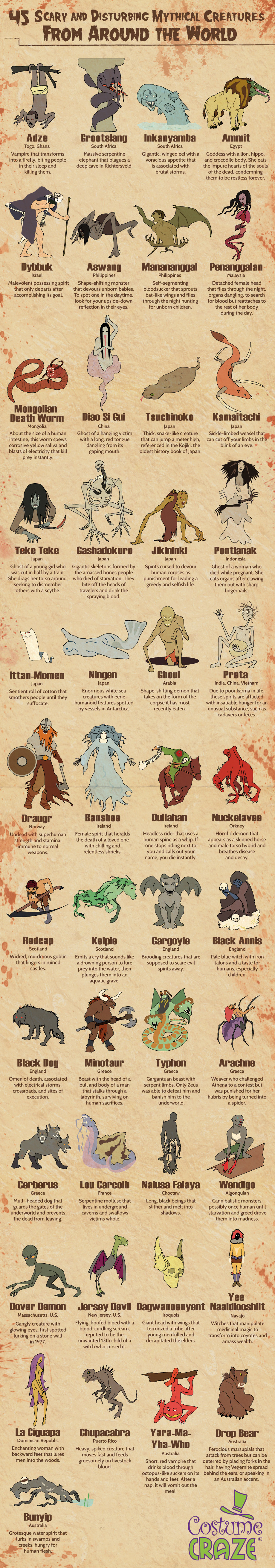 45 Mythical and Grotesque Creatures that Inhabit Planet Earth - Infographic