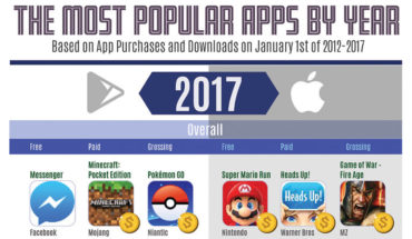 Annual Apps Rankings 2012-2017 - Infographic