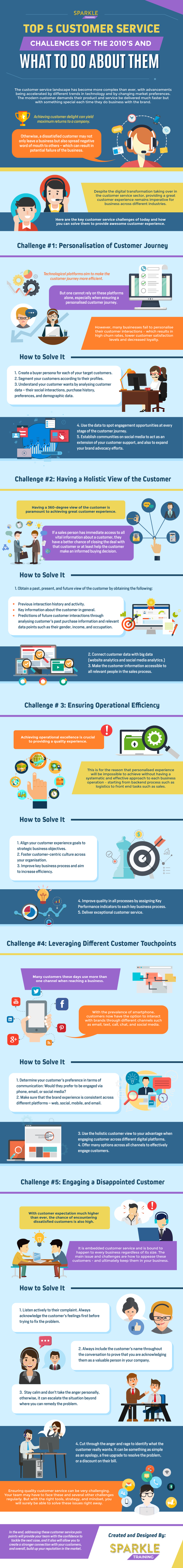 Customer Service Challenges in the Digital Era - Infographic