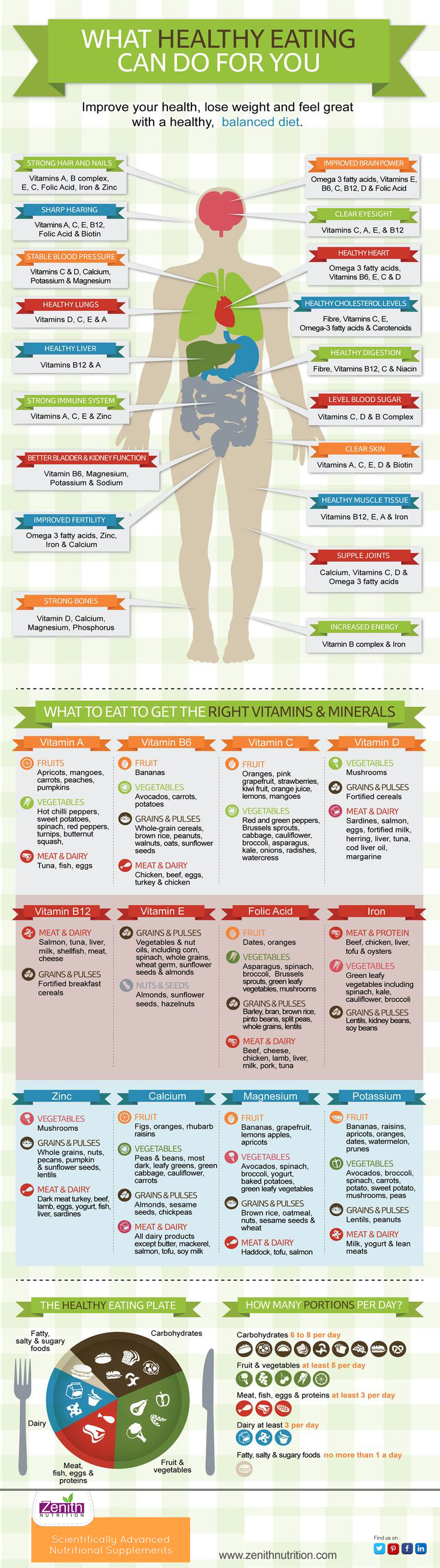 Healthy Eating = Healthy Body - Infographic