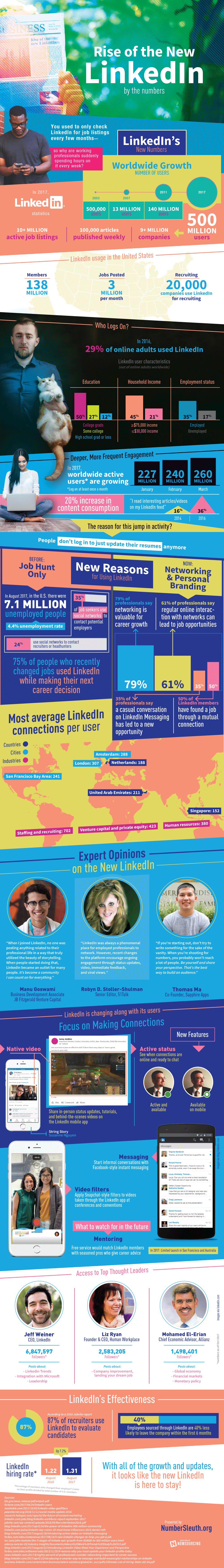 How LinkedIn is Changing the Game - Infographic