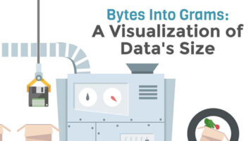 If Bytes Could be Weighed: Visualizing the Size of Data - Infographic