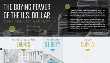 Monetary History of the US Dollar in the 20th Century - Infographic