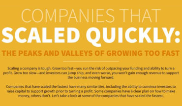 Scaling Up Businesses: Too Slow Vs Too Fast - Infographic