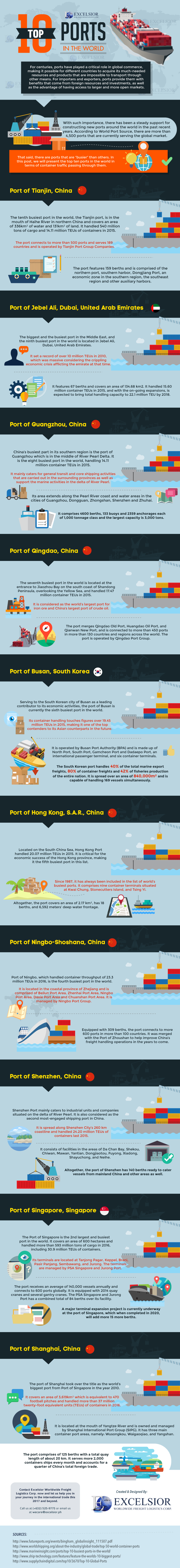 The 10 Busiest Ports in the World - Infographic